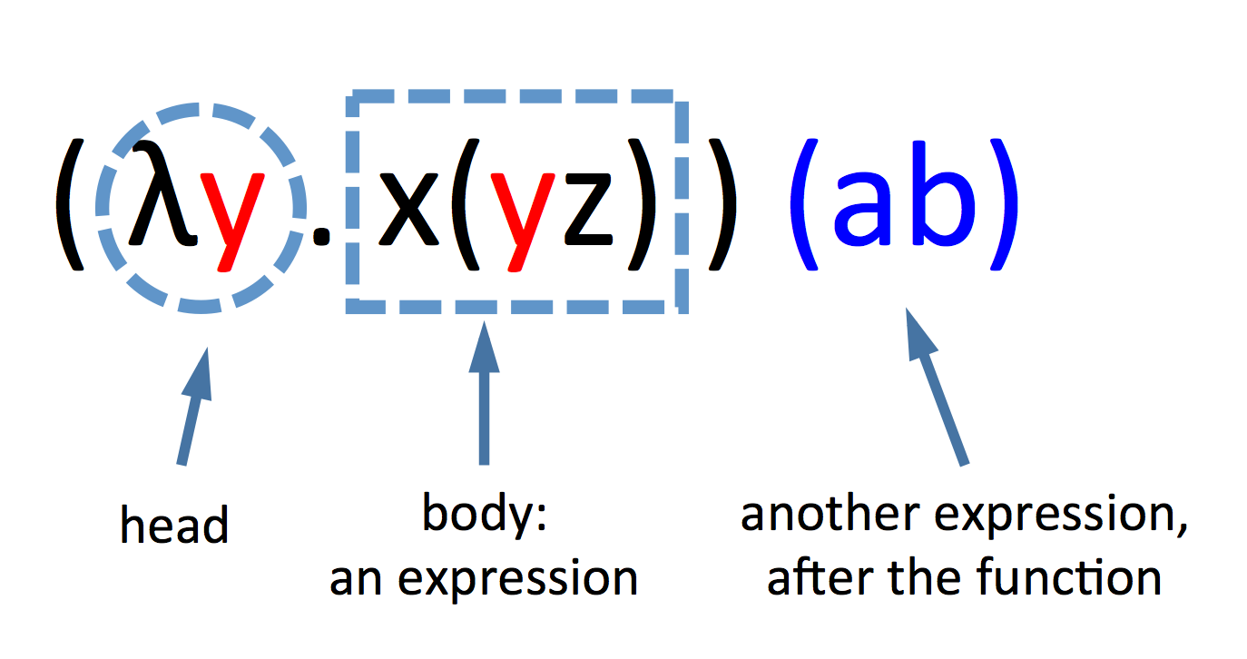 Function in Lambda calculus