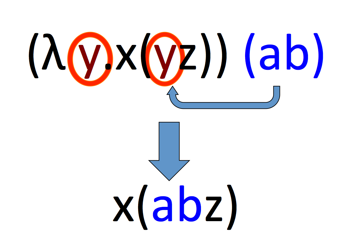 The Lambda Calculus for Absolute Dummies (like myself) - Joscha Bach